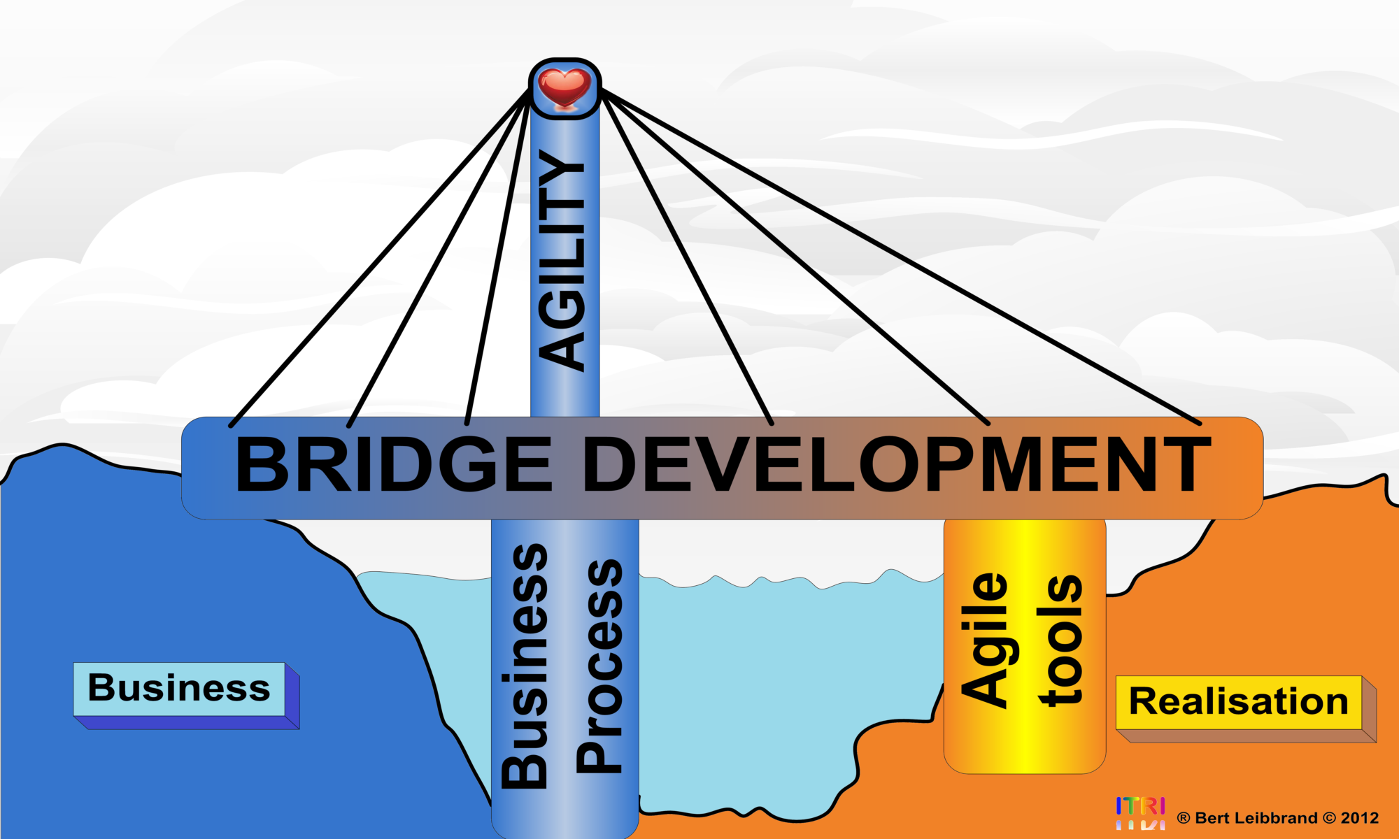Agile - Bridge development